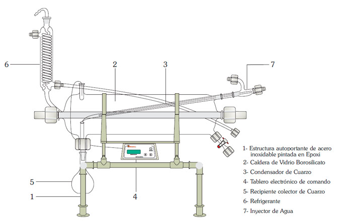 destilador de ácidos